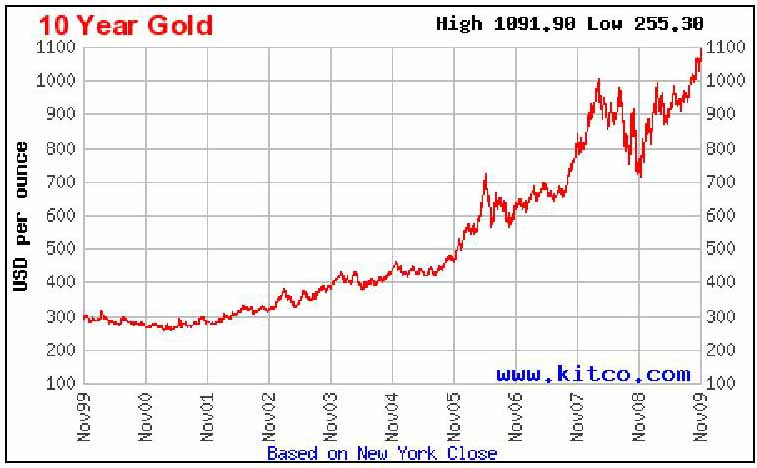 Kitco's 10 Year Gold Chart