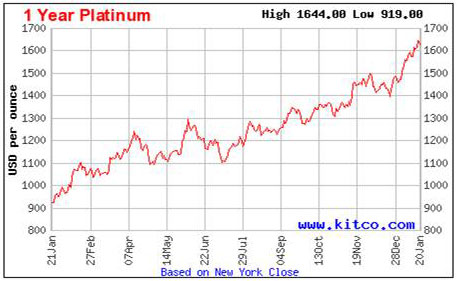 kitco-1-yr-platinum-1-21-10