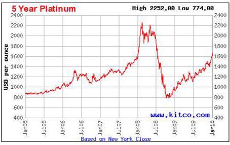 kitco-5-yr-platinum-1-21-10
