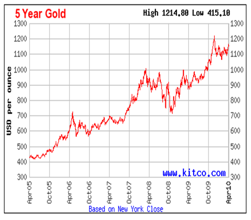 Five Year Gold Performance Chart April 2010