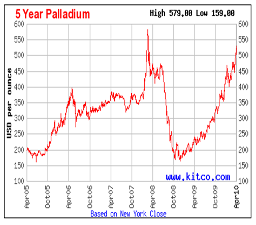 Five Year Palladium Performance Charts April 2010