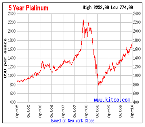 Five Year Platinum Performance Chart April 2010