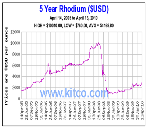 Five Year Rhodium Performance Charts April 2010