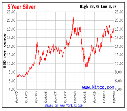 Five Year Silver Performance Chart April 2010