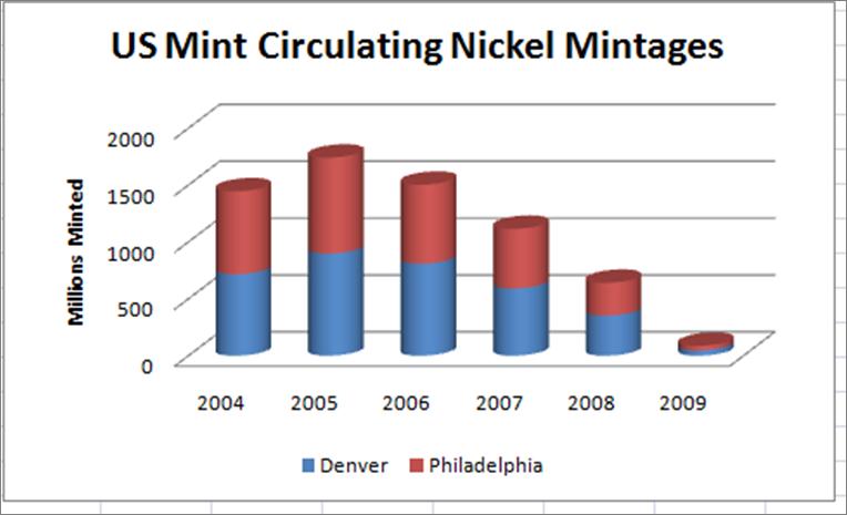 US Mint Circulating Nickel Mintages
