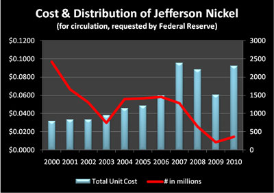 Unit Cost and Distribution of Jefferson Nickel 2000-2010