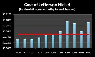 Unit Cost of the Jefferson Nickel 2000-2010