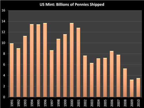 US Mint Penny Distribution 1991 through 2010