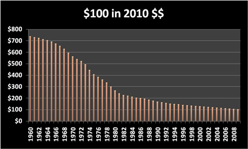 Cost of Living: Inflation chart: $100 in 2010 dollars