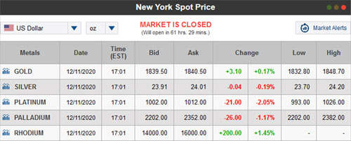 All metals New York closing values on the Friday before the coin show