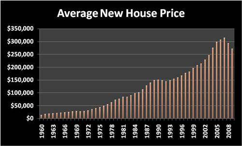 Cost of Living: Average new house price