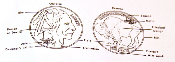 Description of different elements of Buffalo Five Cent Coin