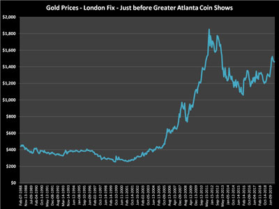 Gold values on the Friday before the coin show for all the show years