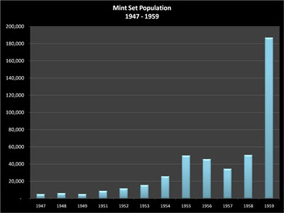 Mint Sets Population for 1947 through 1959