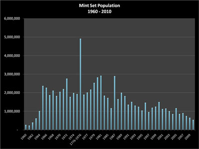 Mint Sets Population for 1960 through 2010