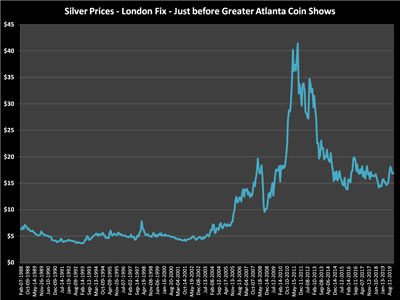 Silver closing values on the Friday before the coin show for all the show yearsSilver closing values on the Friday before the coin show for all the show years